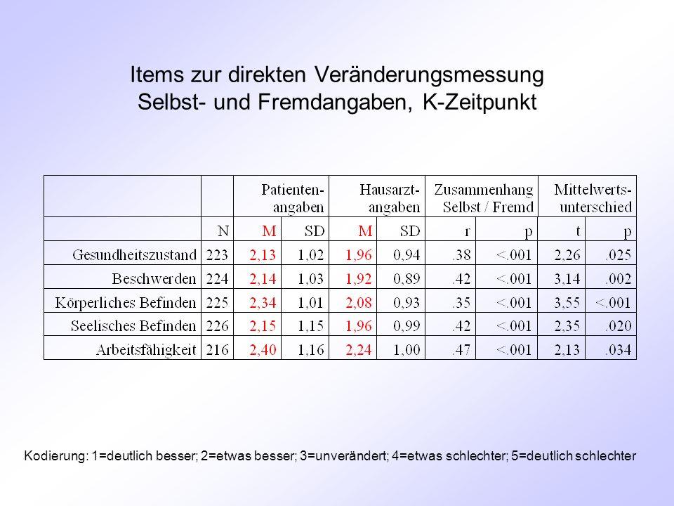 Items zur direkten Veränderungsmessung Selbst- und Fremdangaben, K-Zeitpunkt Kodierung: 1=deutlich besser; 2=etwas besser; 3=unverändert; 4=etwas schlechter; 5=deutlich schlechter