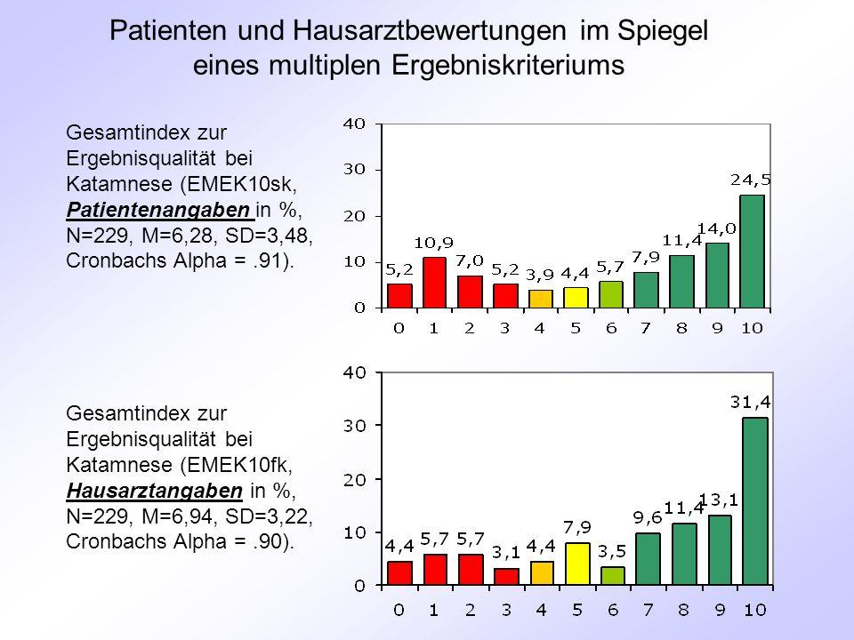 Patienten und Hausarztbewertungen im Spiegel eines multiplen Ergebniskriteriums Gesamtindex zur Ergebnisqualität bei Katamnese (EMEK10sk, Patientenangaben in %, N=229, M=6,28, SD=3,48, Cronbachs Alpha =.91).