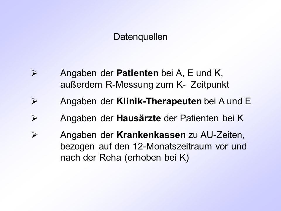 Datenquellen  Angaben der Patienten bei A, E und K, außerdem R-Messung zum K- Zeitpunkt  Angaben der Klinik-Therapeuten bei A und E  Angaben der Hausärzte der Patienten bei K  Angaben der Krankenkassen zu AU-Zeiten, bezogen auf den 12-Monatszeitraum vor und nach der Reha (erhoben bei K)