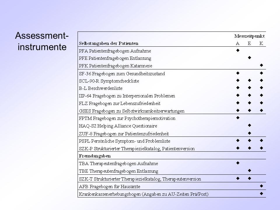 Assessment- instrumente