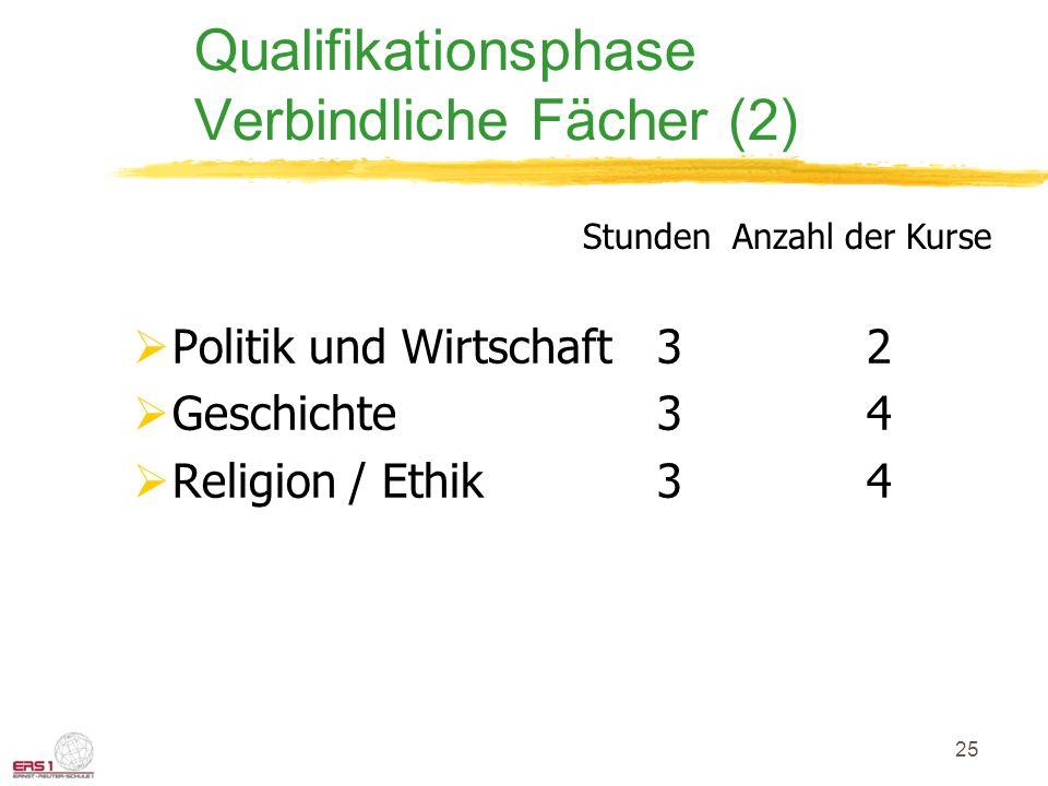 25 Qualifikationsphase Verbindliche Fächer (2)  Politik und Wirtschaft3 2  Geschichte 34  Religion / Ethik34 Stunden Anzahl der Kurse