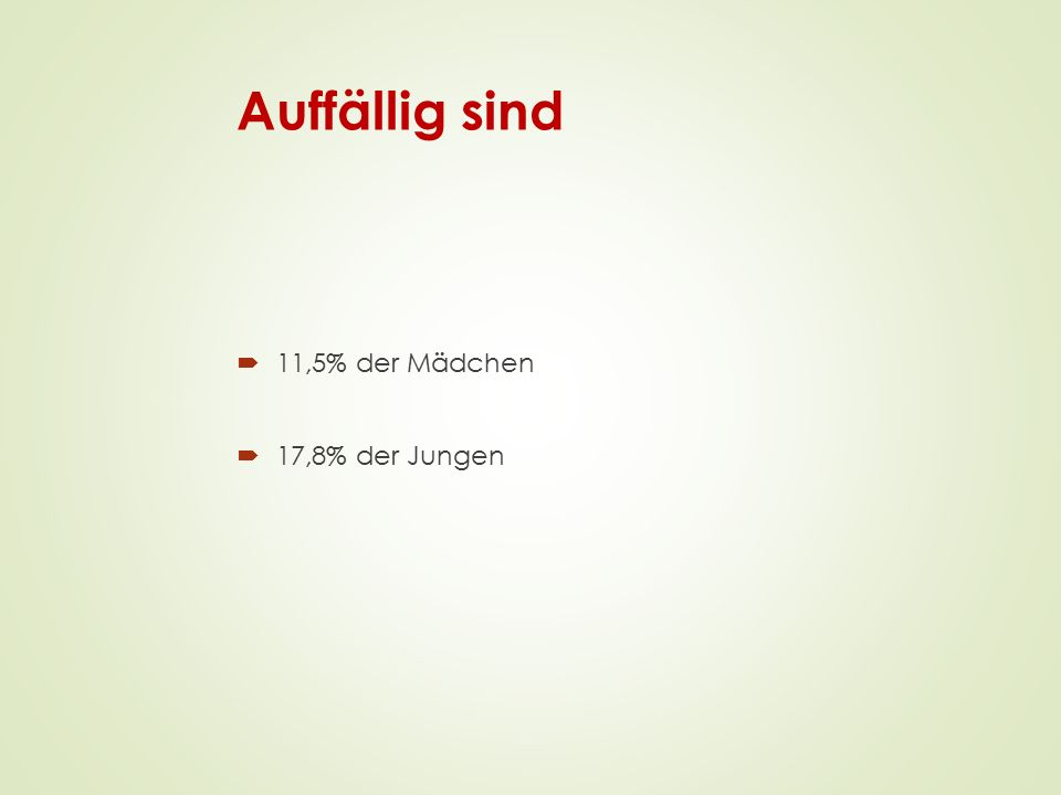 Auffällig sind  11,5% der Mädchen  17,8% der Jungen