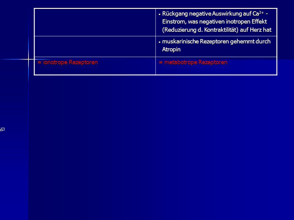 Rückgang negative Auswirkung auf Ca 2+ - Rückgang negative Auswirkung auf Ca 2+ - Einstrom, was negativen inotropen Effekt Einstrom, was negativen inotropen Effekt (Reduzierung d.