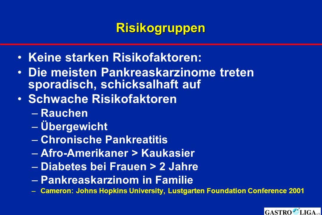 Risikogruppen Keine starken Risikofaktoren: Die meisten Pankreaskarzinome treten sporadisch, schicksalhaft auf Schwache Risikofaktoren –Rauchen –Überg
