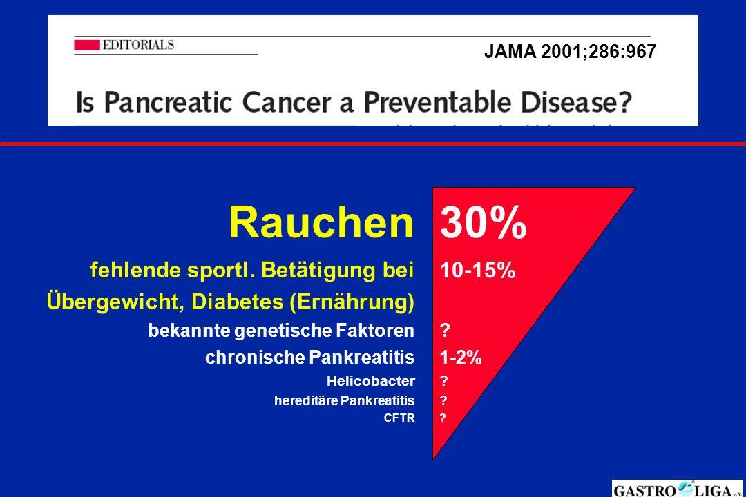 JAMA 2001;286:967 Rauchen fehlende sportl. Betätigung bei Übergewicht, Diabetes (Ernährung) bekannte genetische Faktoren chronische Pankreatitis Helic