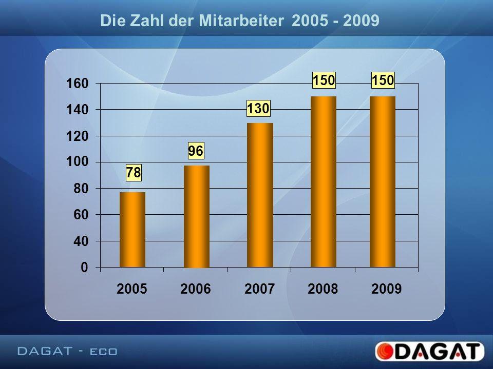 Die Zahl der Mitarbeiter 2005 - 2009 0 40 60 80 120 140 160160 20052006200720082009 100 150 130 96 78 150