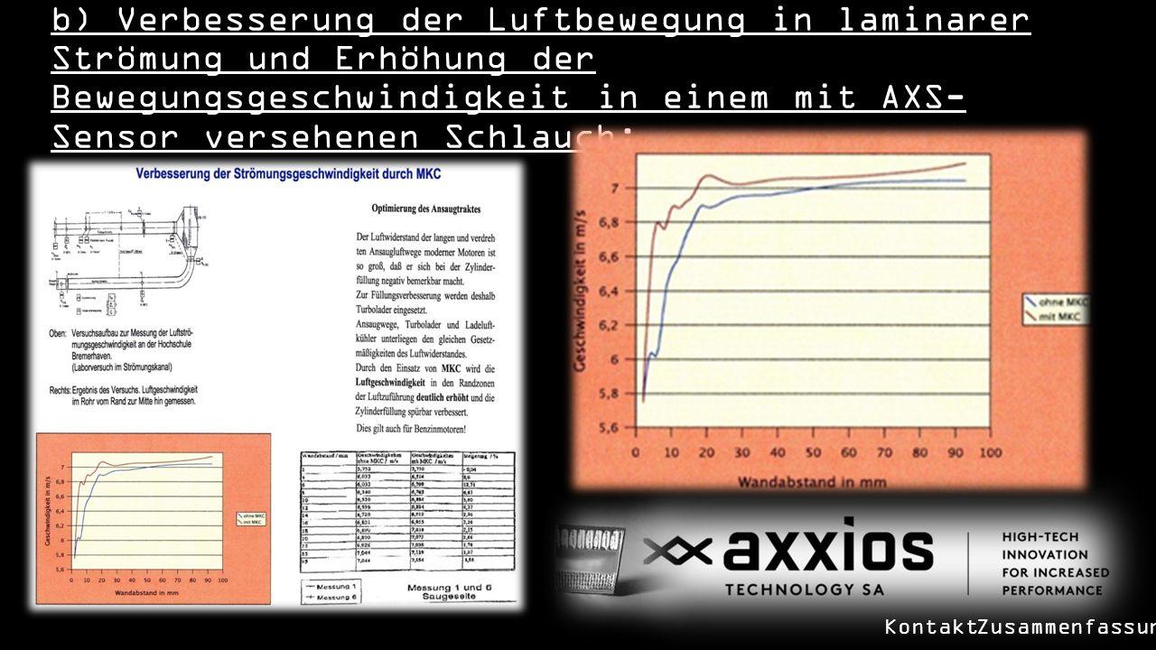 b) Verbesserung der Luftbewegung in laminarer Strömung und Erhöhung der Bewegungsgeschwindigkeit in einem mit AXS- Sensor versehenen Schlauch: KontaktZusammenfassung