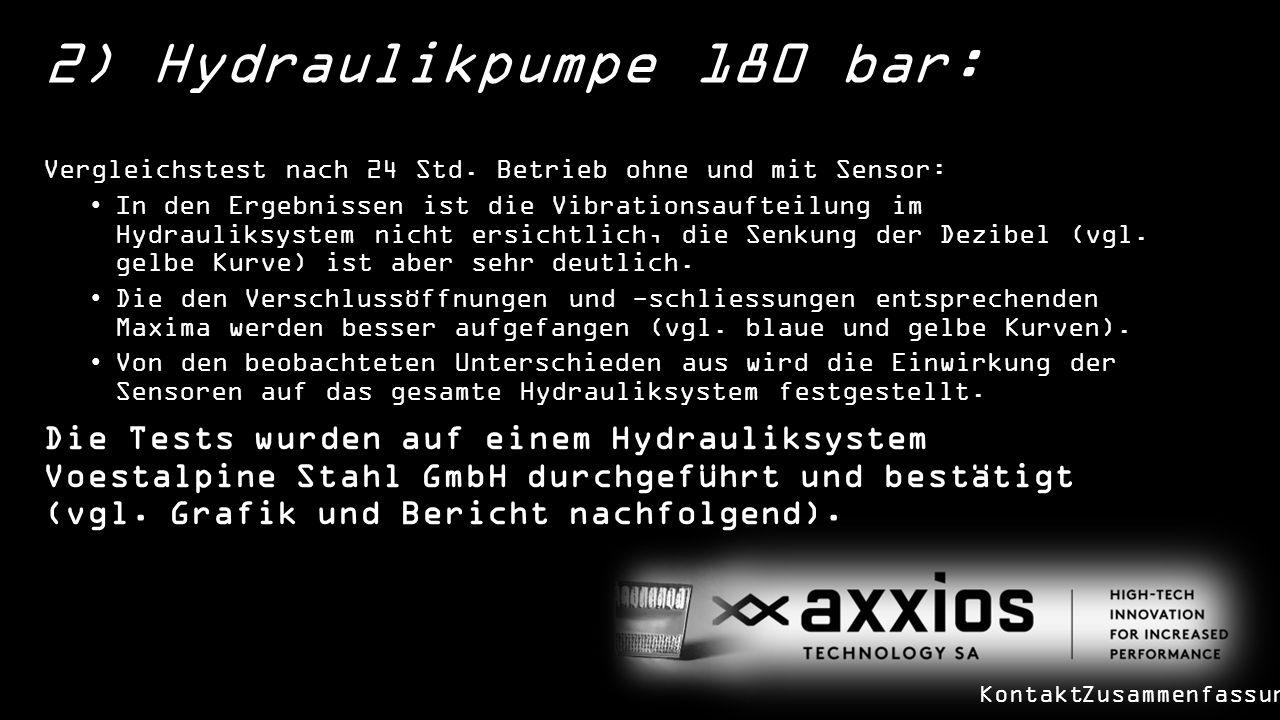 2) Hydraulikpumpe 180 bar: Vergleichstest nach 24 Std.