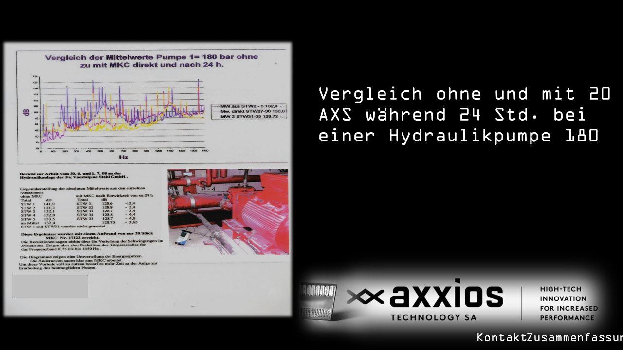 Vergleich ohne und mit 20 AXS während 24 Std. bei einer Hydraulikpumpe 180 KontaktZusammenfassung