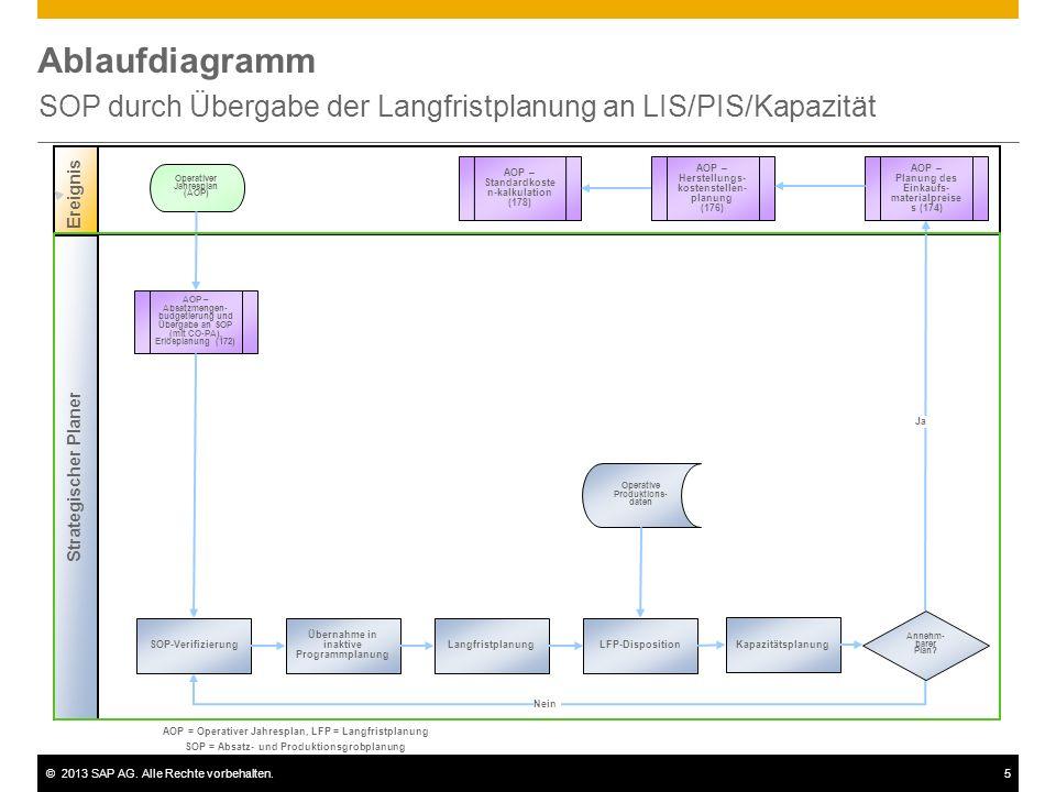 ©2013 SAP AG. Alle Rechte vorbehalten.5 Ablaufdiagramm SOP durch Übergabe der Langfristplanung an LIS/PIS/Kapazität Strategischer Planer Ereignis AOP