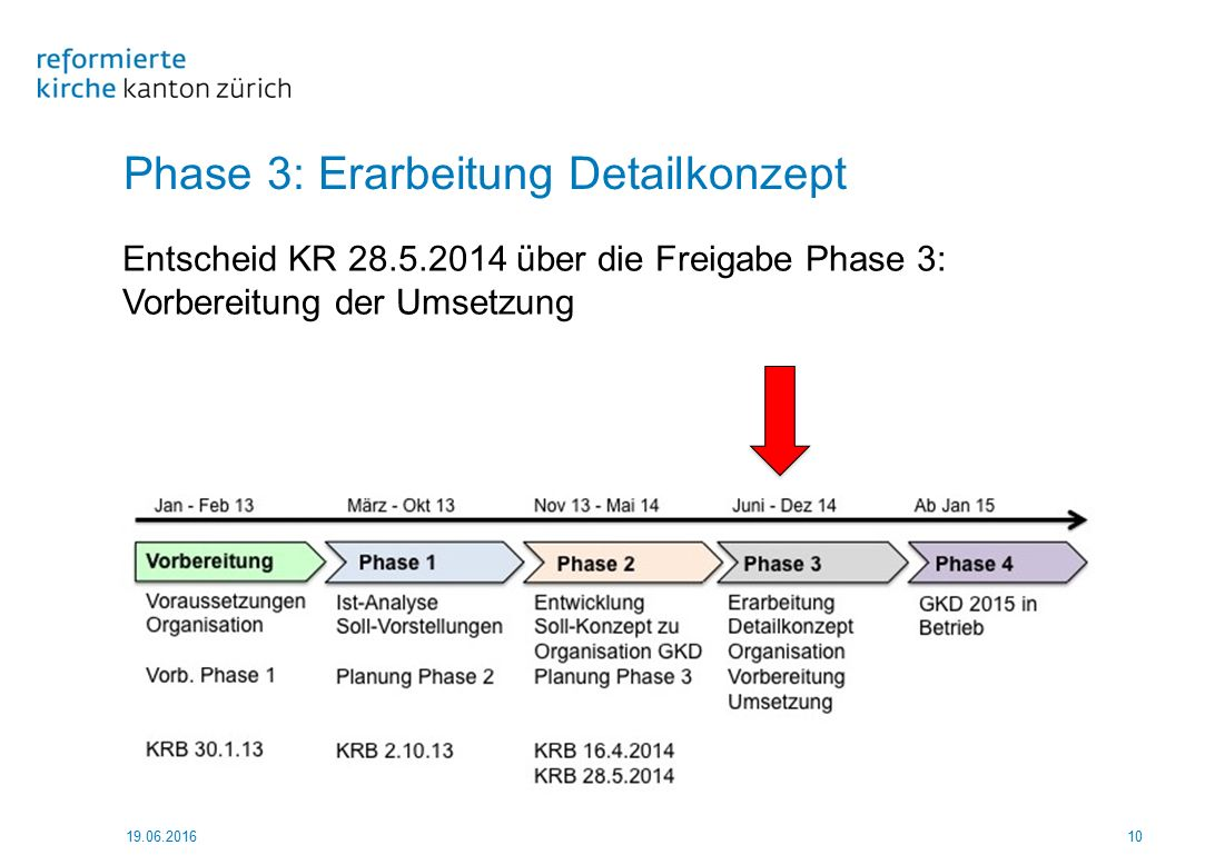 Phase 3: Erarbeitung Detailkonzept 19.06.201610 Entscheid KR 28.5.2014 über die Freigabe Phase 3: Vorbereitung der Umsetzung