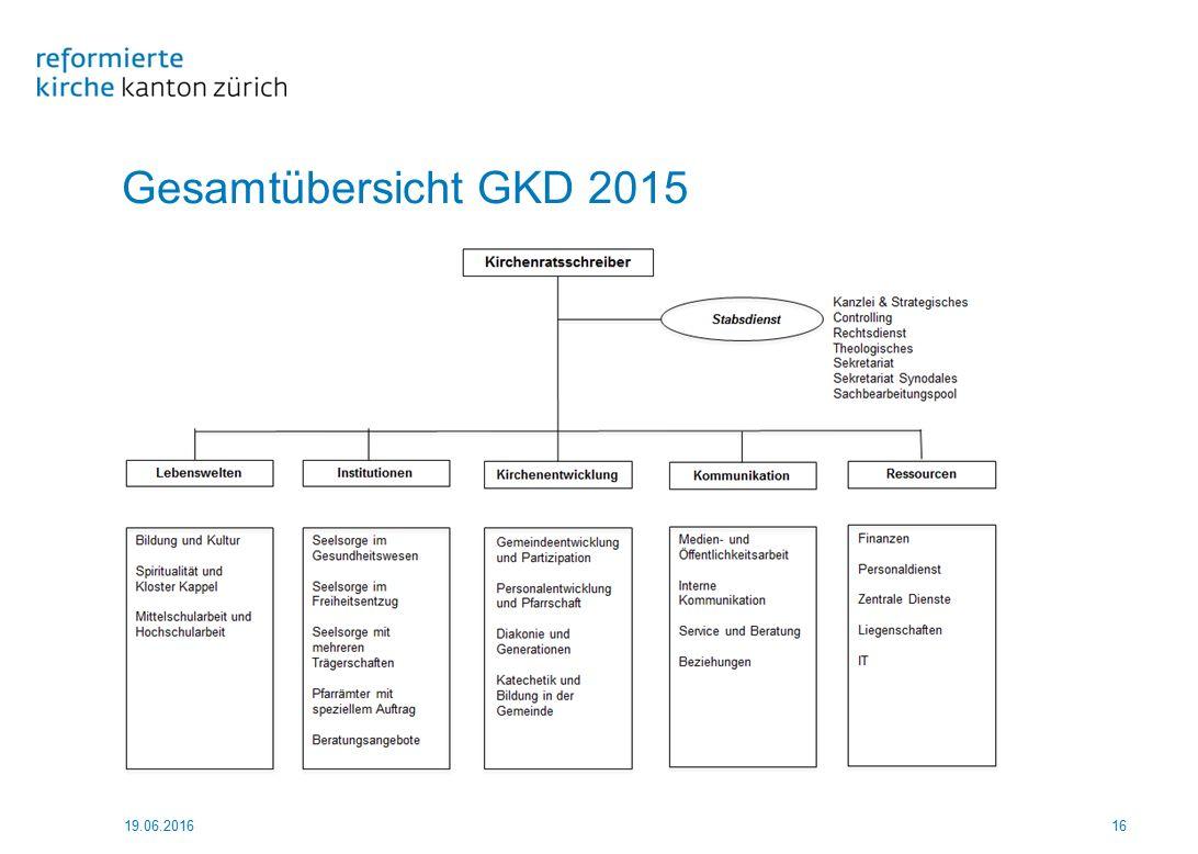 Gesamtübersicht GKD 2015 19.06.201616