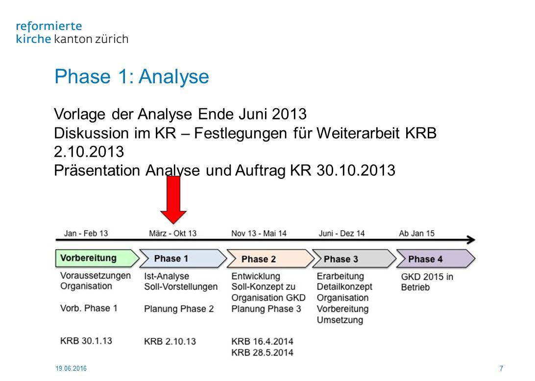 Phase 1: Analyse 19.06.20167 Vorlage der Analyse Ende Juni 2013 Diskussion im KR – Festlegungen für Weiterarbeit KRB 2.10.2013 Präsentation Analyse un