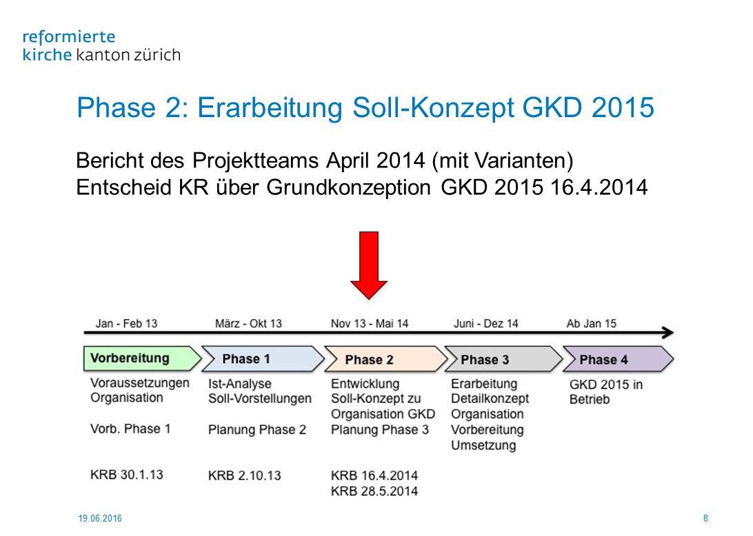 Phase 2: Erarbeitung Soll-Konzept GKD 2015 19.06.20168 Bericht des Projektteams April 2014 (mit Varianten) Entscheid KR über Grundkonzeption GKD 2015