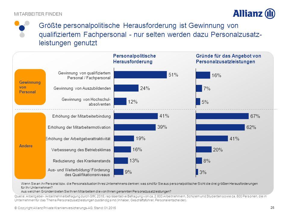26 © Copyright Allianz Private Krankenversicherungs-AG, Stand: 01.2015 Größte personalpolitische Herausforderung ist Gewinnung von qualifiziertem Fach