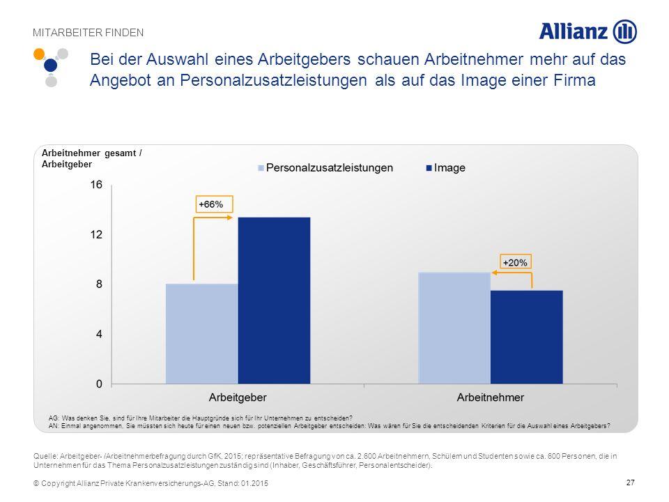 27 © Copyright Allianz Private Krankenversicherungs-AG, Stand: 01.2015 Bei der Auswahl eines Arbeitgebers schauen Arbeitnehmer mehr auf das Angebot an