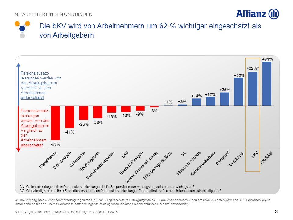 30 © Copyright Allianz Private Krankenversicherungs-AG, Stand: 01.2015 Die bKV wird von Arbeitnehmern um 62 % wichtiger eingeschätzt als von Arbeitgeb