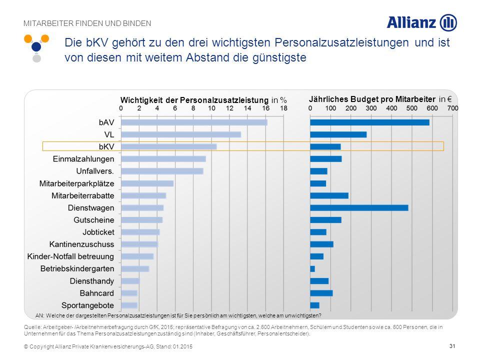 31 © Copyright Allianz Private Krankenversicherungs-AG, Stand: 01.2015 Die bKV gehört zu den drei wichtigsten Personalzusatzleistungen und ist von die