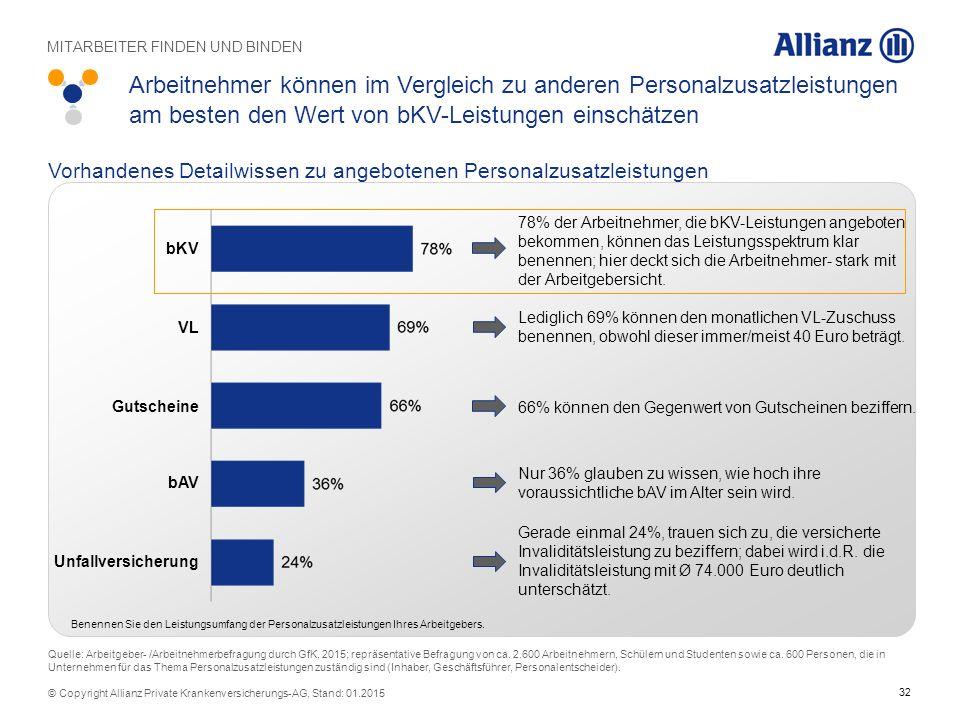 32 © Copyright Allianz Private Krankenversicherungs-AG, Stand: 01.2015 Vorhandenes Detailwissen zu angebotenen Personalzusatzleistungen Unfallversiche