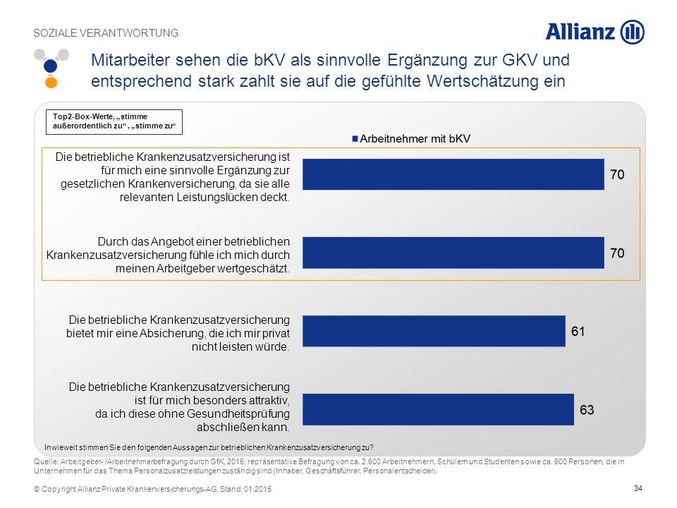 34 © Copyright Allianz Private Krankenversicherungs-AG, Stand: 01.2015 Mitarbeiter sehen die bKV als sinnvolle Ergänzung zur GKV und entsprechend star