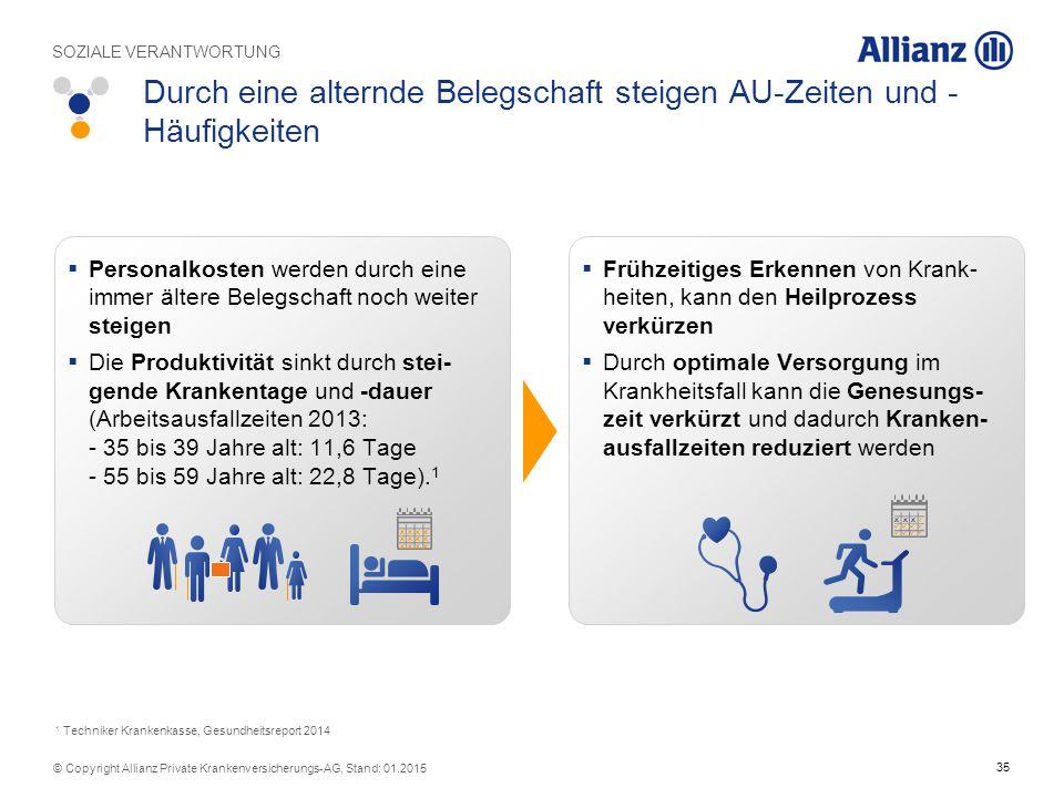 35 © Copyright Allianz Private Krankenversicherungs-AG, Stand: 01.2015  Personalkosten werden durch eine immer ältere Belegschaft noch weiter steigen  Die Produktivität sinkt durch stei- gende Krankentage und -dauer (Arbeitsausfallzeiten 2013: - 35 bis 39 Jahre alt: 11,6 Tage - 55 bis 59 Jahre alt: 22,8 Tage).