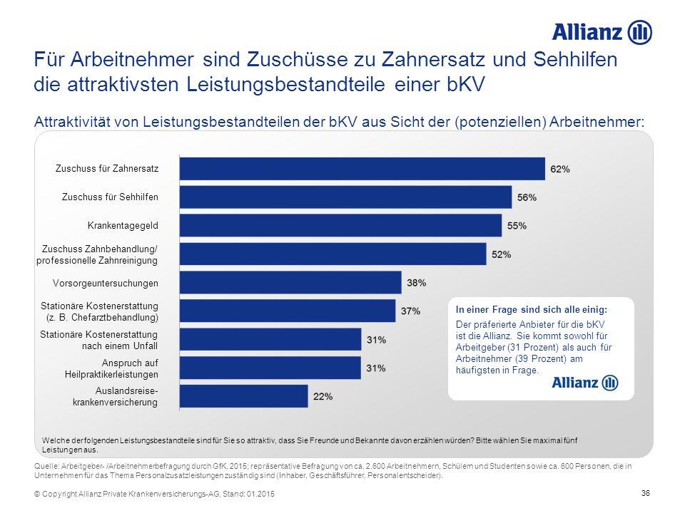 36 © Copyright Allianz Private Krankenversicherungs-AG, Stand: 01.2015 Für Arbeitnehmer sind Zuschüsse zu Zahnersatz und Sehhilfen die attraktivsten L