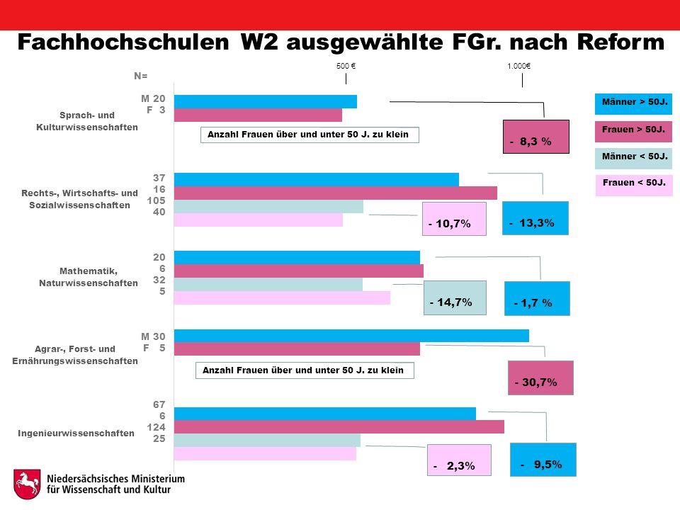 Fachhochschulen W2 ausgewählte FGr. nach Reform