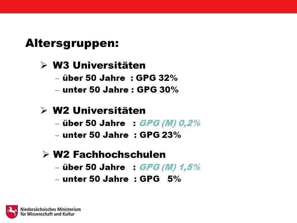 Altersgruppen:  W3 Universitäten  über 50 Jahre : GPG 32%  unter 50 Jahre : GPG 30%  W2 Universitäten  über 50 Jahre : GPG (M) 0,2%  unter 50 Jahre : GPG 23%  W2 Fachhochschulen  über 50 Jahre : GPG (M) 1,5%  unter 50 Jahre : GPG 5%