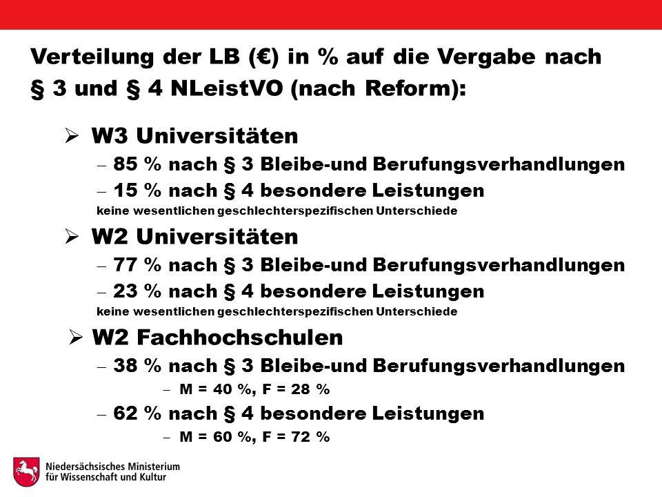 Verteilung der LB (€) in % auf die Vergabe nach § 3 und § 4 NLeistVO (nach Reform):  W3 Universitäten  85 % nach § 3 Bleibe-und Berufungsverhandlungen  15 % nach § 4 besondere Leistungen keine wesentlichen geschlechterspezifischen Unterschiede  W2 Universitäten  77 % nach § 3 Bleibe-und Berufungsverhandlungen  23 % nach § 4 besondere Leistungen keine wesentlichen geschlechterspezifischen Unterschiede  W2 Fachhochschulen  38 % nach § 3 Bleibe-und Berufungsverhandlungen  M = 40 %, F = 28 %  62 % nach § 4 besondere Leistungen  M = 60 %, F = 72 %