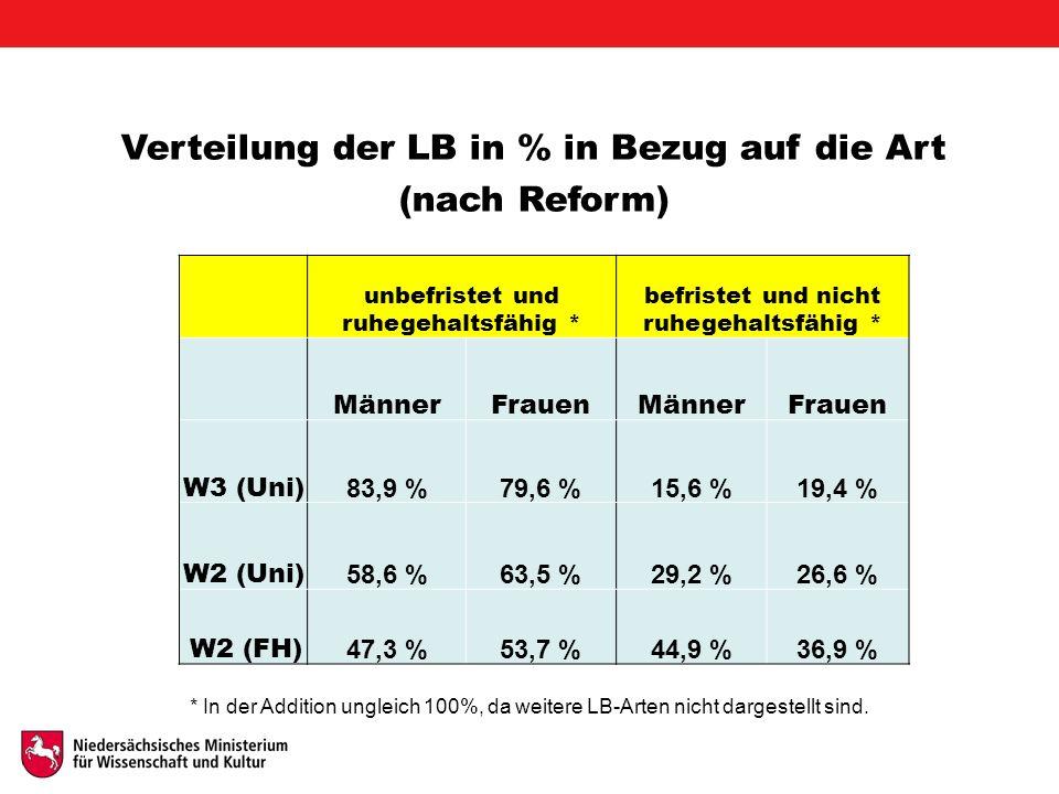 Verteilung der LB in % in Bezug auf die Art (nach Reform) unbefristet und ruhegehaltsfähig * befristet und nicht ruhegehaltsfähig * MännerFrauenMännerFrauen W3 (Uni) 83,9 %79,6 %15,6 %19,4 % W2 (Uni) 58,6 %63,5 %29,2 %26,6 % W2 (FH) 47,3 %53,7 %44,9 %36,9 % * In der Addition ungleich 100%, da weitere LB-Arten nicht dargestellt sind.