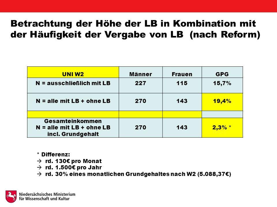 Betrachtung der Höhe der LB in Kombination mit der Häufigkeit der Vergabe von LB (nach Reform) UNI W2MännerFrauenGPG N = ausschließlich mit LB22711515,7% N = alle mit LB + ohne LB27014319,4% Gesamteinkommen N = alle mit LB + ohne LB incl.