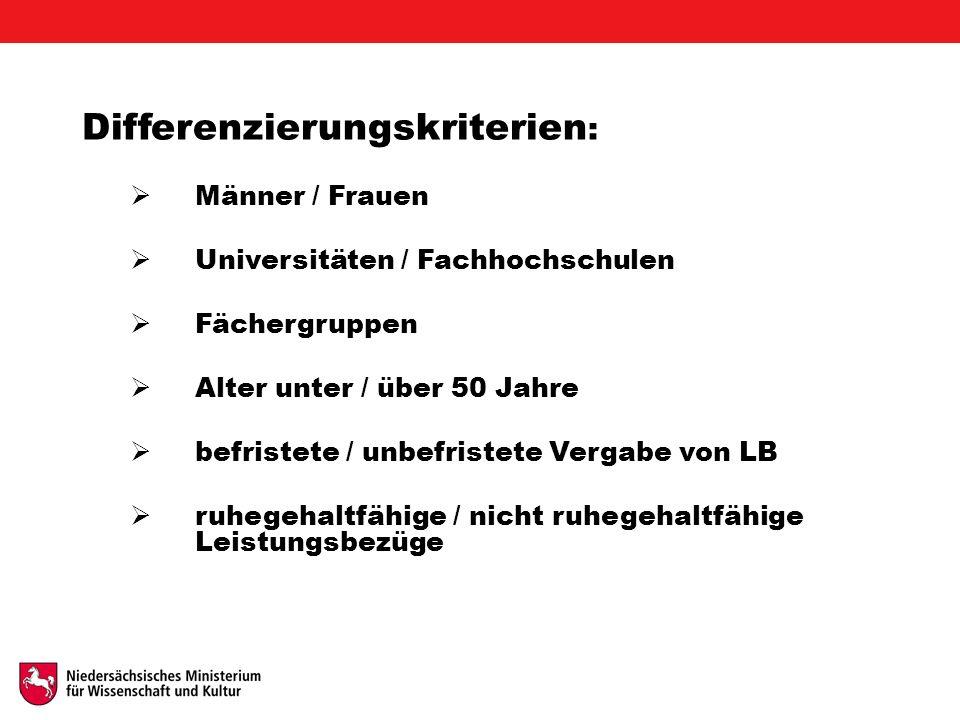Differenzierungskriterien :  Männer / Frauen  Universitäten / Fachhochschulen  Fächergruppen  Alter unter / über 50 Jahre  befristete / unbefristete Vergabe von LB  ruhegehaltfähige / nicht ruhegehaltfähige Leistungsbezüge