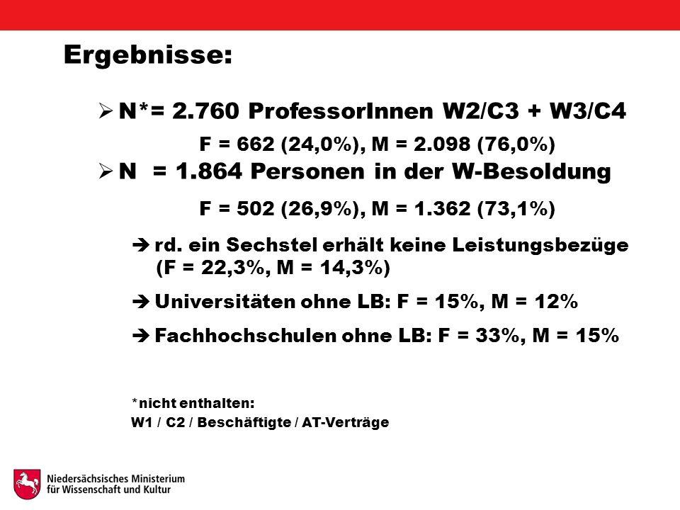 Ergebnisse:  N*= 2.760 ProfessorInnen W2/C3 + W3/C4 F = 662 (24,0%), M = 2.098 (76,0%)  N = 1.864 Personen in der W-Besoldung F = 502 (26,9%), M = 1.362 (73,1%)  rd.