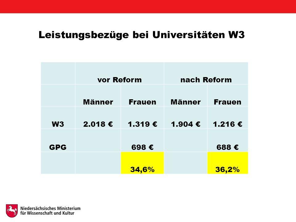 Leistungsbezüge bei Universitäten W3 vor Reformnach Reform MännerFrauenMännerFrauen W32.018 €1.319 €1.904 €1.216 € GPG 698 € 688 € 34,6%36,2%