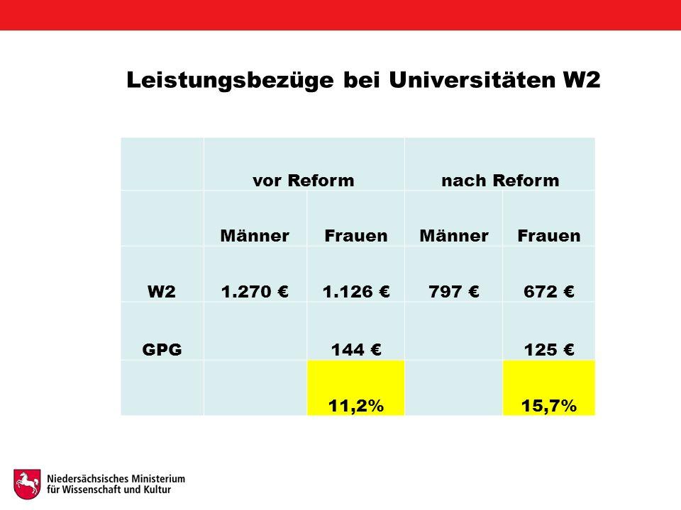 Leistungsbezüge bei Universitäten W2 vor Reformnach Reform MännerFrauenMännerFrauen W21.270 €1.126 €797 €672 € GPG 144 € 125 € 11,2%15,7%