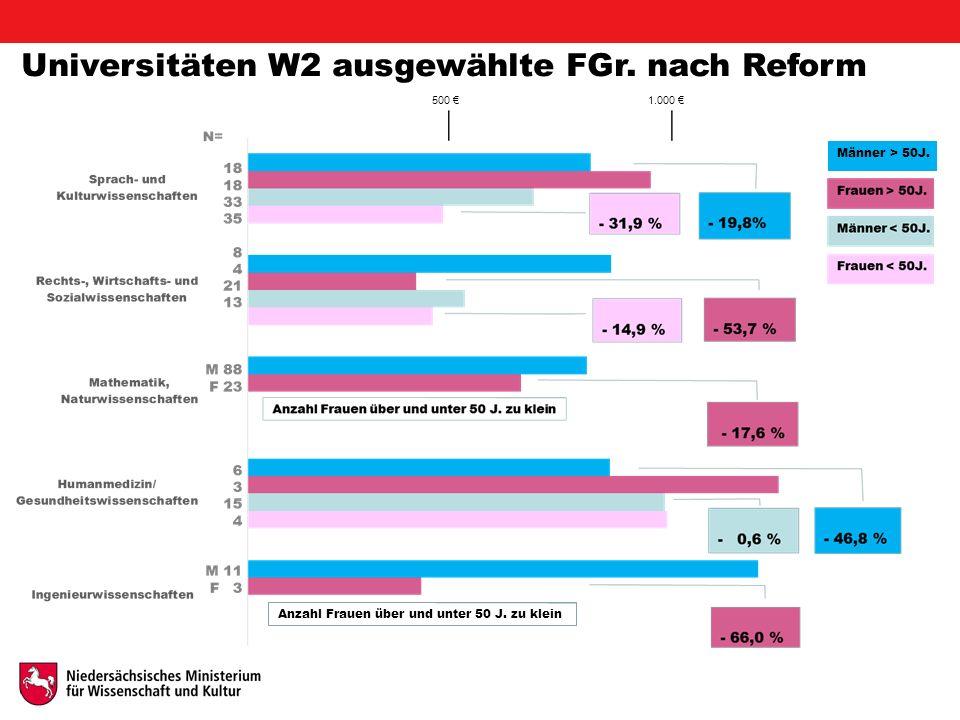 Universitäten W2 ausgewählte FGr. nach Reform Männer > 50J.