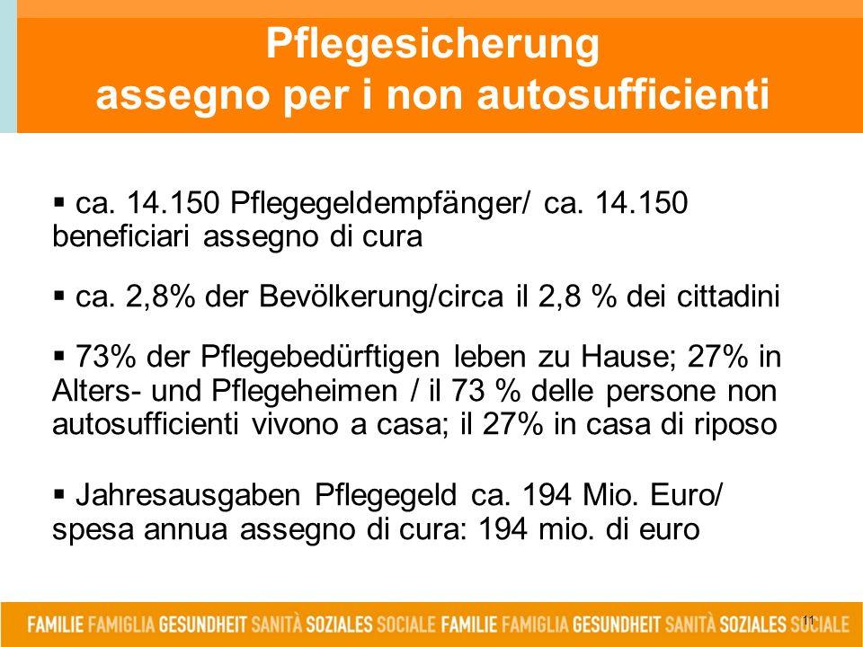 11 Pflegesicherung assegno per i non autosufficienti  ca. 14.150 Pflegegeldempfänger/ ca. 14.150 beneficiari assegno di cura  ca. 2,8% der Bevölkeru