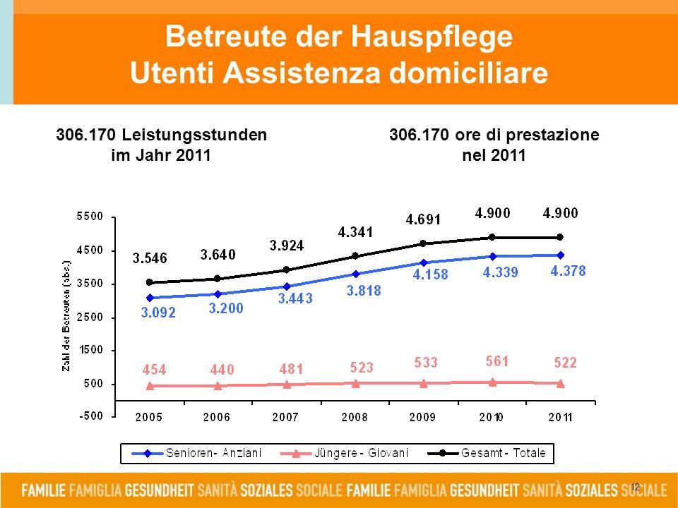 12 Betreute der Hauspflege Utenti Assistenza domiciliare 306.170 Leistungsstunden im Jahr 2011 306.170 ore di prestazione nel 2011