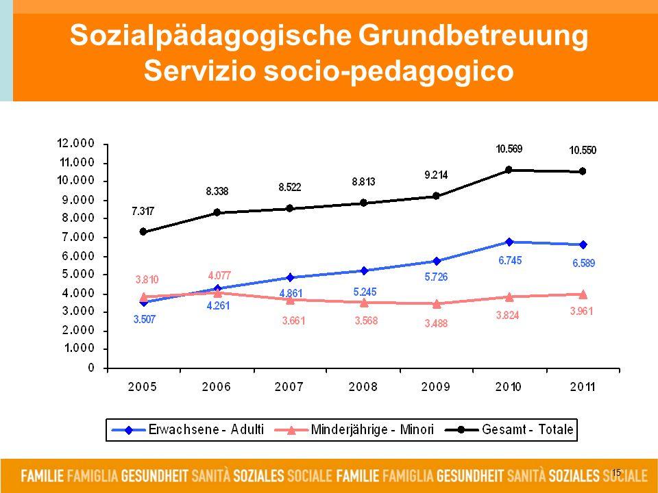 15 Sozialpädagogische Grundbetreuung Servizio socio-pedagogico