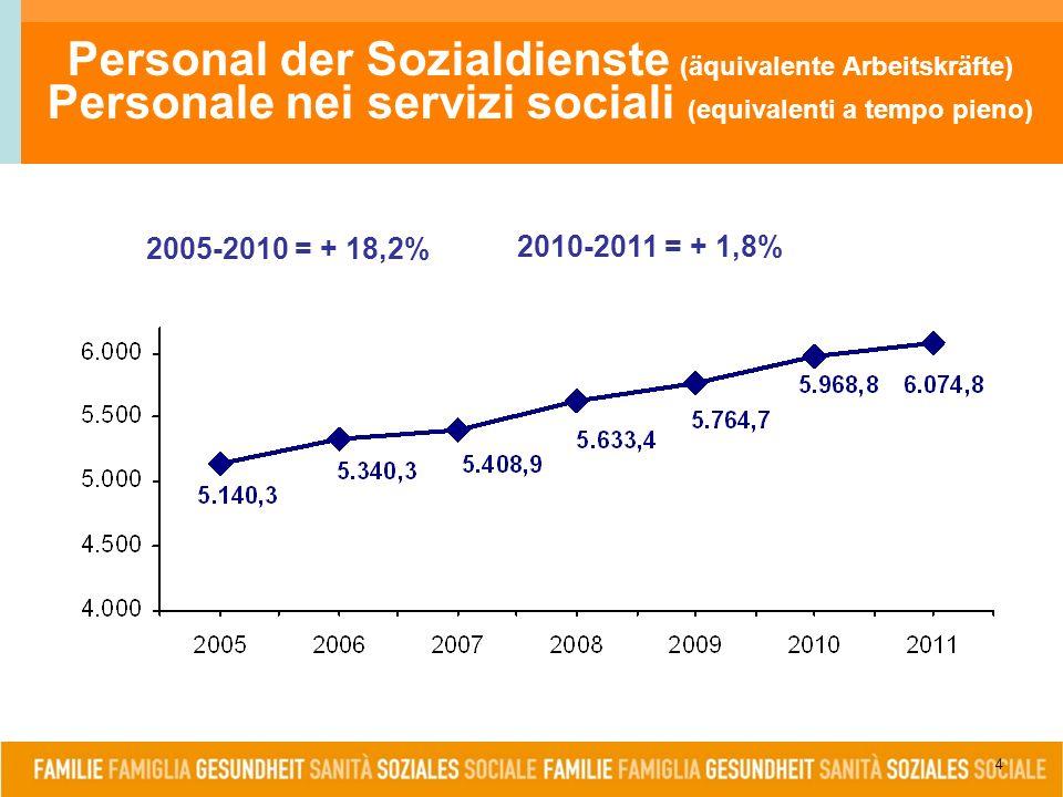 2005-2010 = + 18,2% 4 Personal der Sozialdienste (äquivalente Arbeitskräfte) Personale nei servizi sociali (equivalenti a tempo pieno) 2010-2011 = + 1,8%