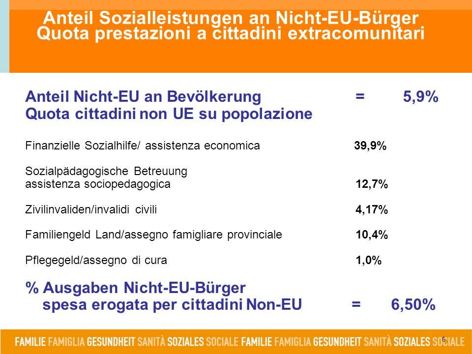 6 Anteil Nicht-EU an Bevölkerung=5,9% Quota cittadini non UE su popolazione Finanzielle Sozialhilfe/ assistenza economica 39,9% Sozialpädagogische Betreuung assistenza sociopedagogica12,7% Zivilinvaliden/invalidi civili 4,17% Familiengeld Land/assegno famigliare provinciale10,4% Pflegegeld/assegno di cura1,0% % Ausgaben Nicht-EU-Bürger spesa erogata per cittadini Non-EU = 6,50% Anteil Sozialleistungen an Nicht-EU-Bürger Quota prestazioni a cittadini extracomunitari