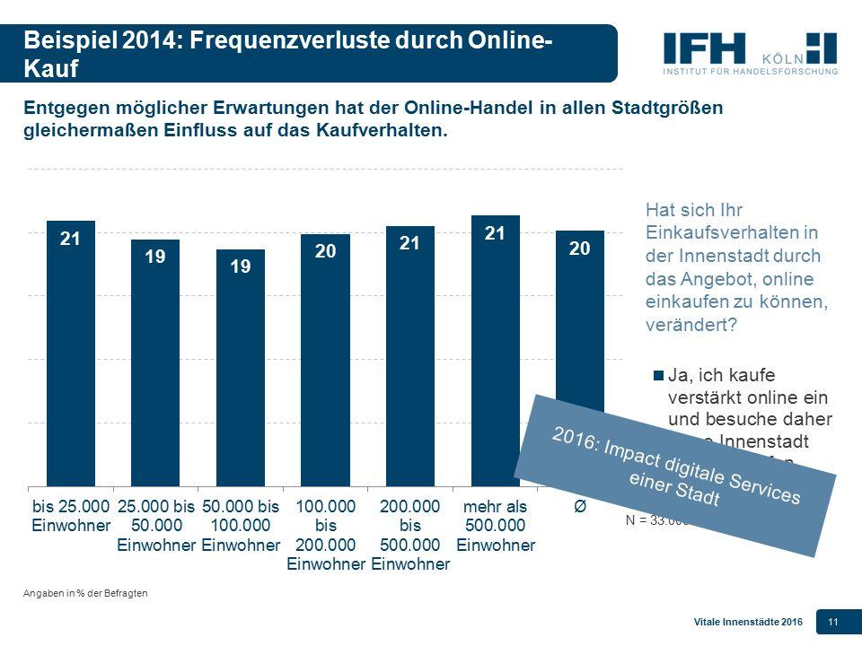 Vitale Innenstädte 201611 Beispiel 2014: Frequenzverluste durch Online- Kauf Angaben in % der Befragten Hat sich Ihr Einkaufsverhalten in der Innensta