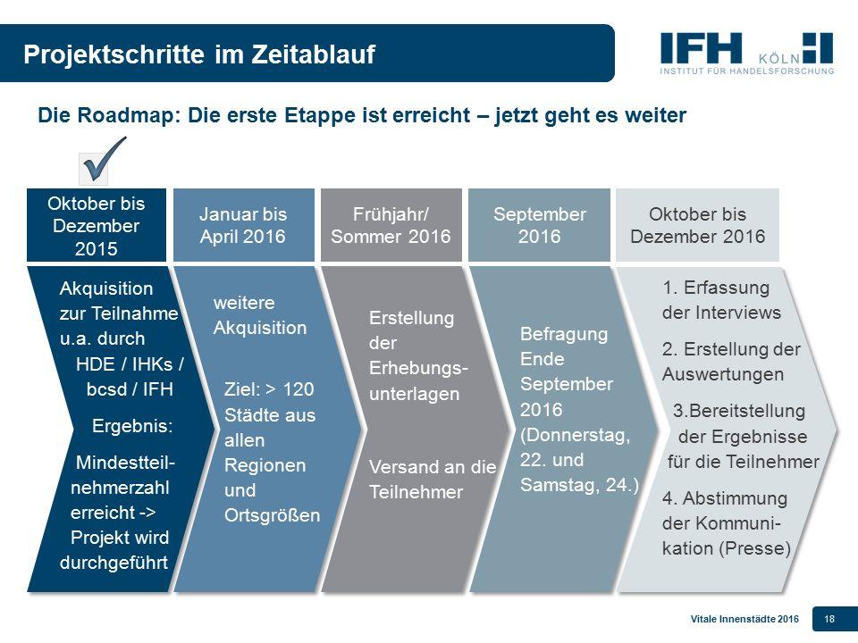 Vitale Innenstädte 201618 Projektschritte im Zeitablauf Akquisition zur Teilnahme u.a. durch HDE / IHKs / bcsd / IFH Ergebnis: Mindestteil- nehmerzahl