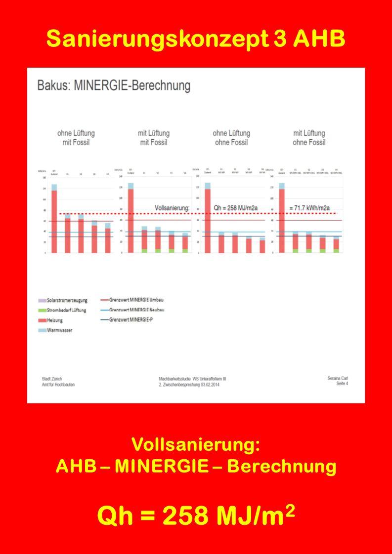Sanierungskonzept 3 AHB Vollsanierung: vom AHB berechneter Heizwärmebedarf Qh = 258 MJ/m 2