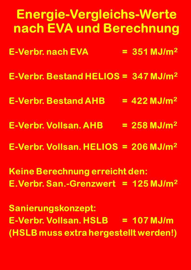 HELIOS Vergleichsberechnung Sanierung mit AWD in HSLB (SULBONIT): Mit HELIOS berechneter Heizwärmebedarf Qh = 107 MJ/m 2