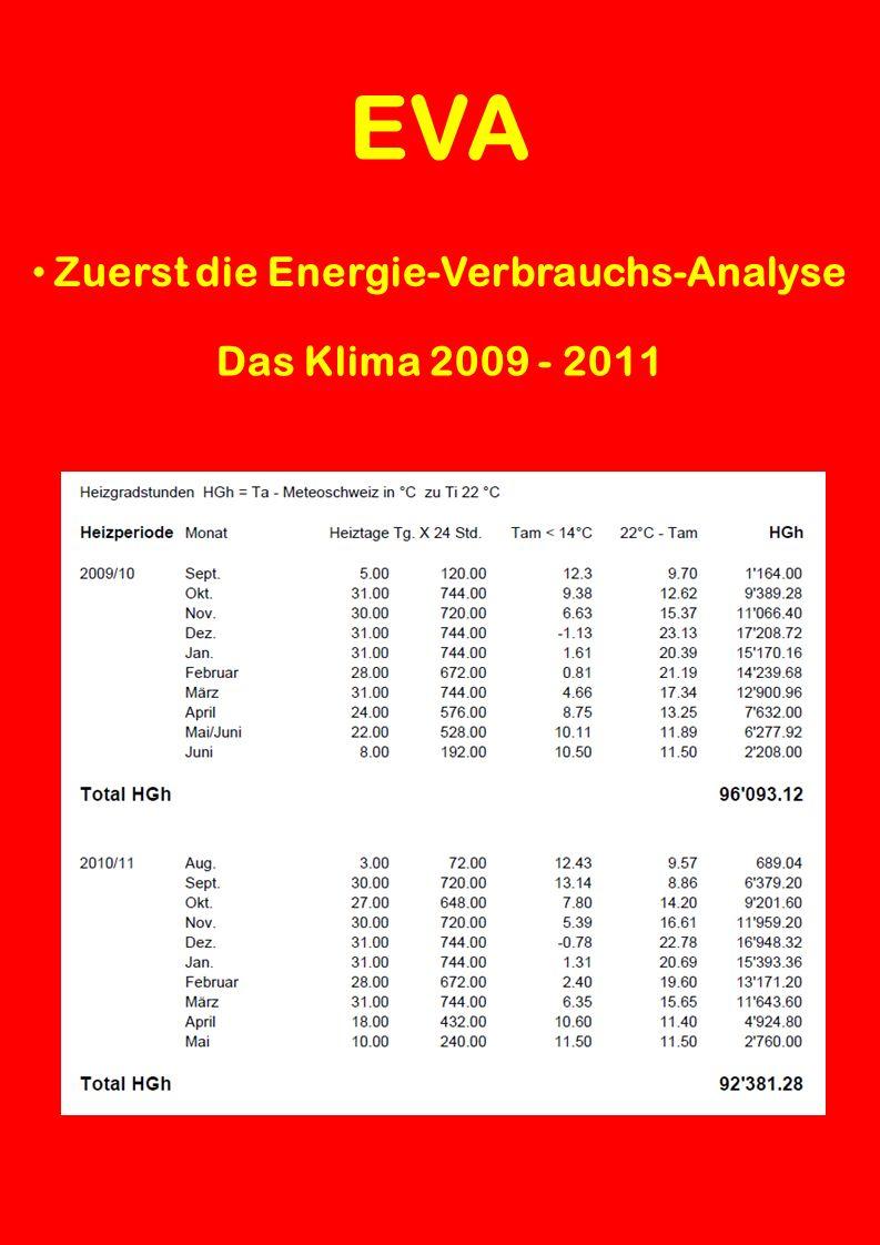 EVA Zuerst die Energie-Verbrauchs-Analyse Die Gebäudedaten Energiebezugsfläche EBF = 7'051 m 2