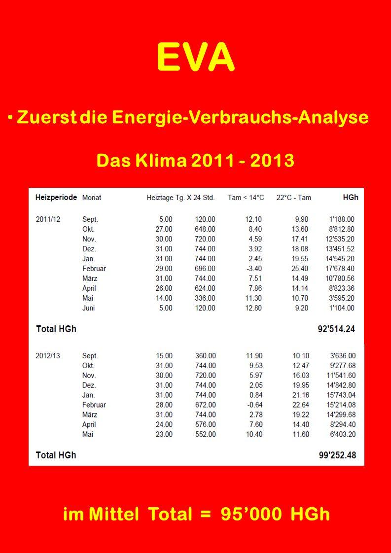 EVA Zuerst die Energie-Verbrauchs-Analyse Das Klima 2009 - 2011