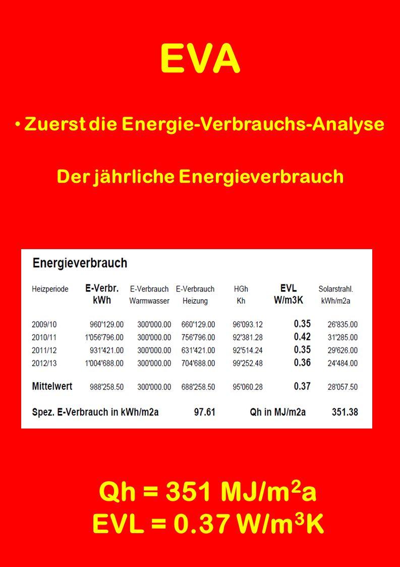 EVA Zuerst die Energie-Verbrauchs-Analyse Das Klima 2011 - 2013 im Mittel Total = 95'000 HGh