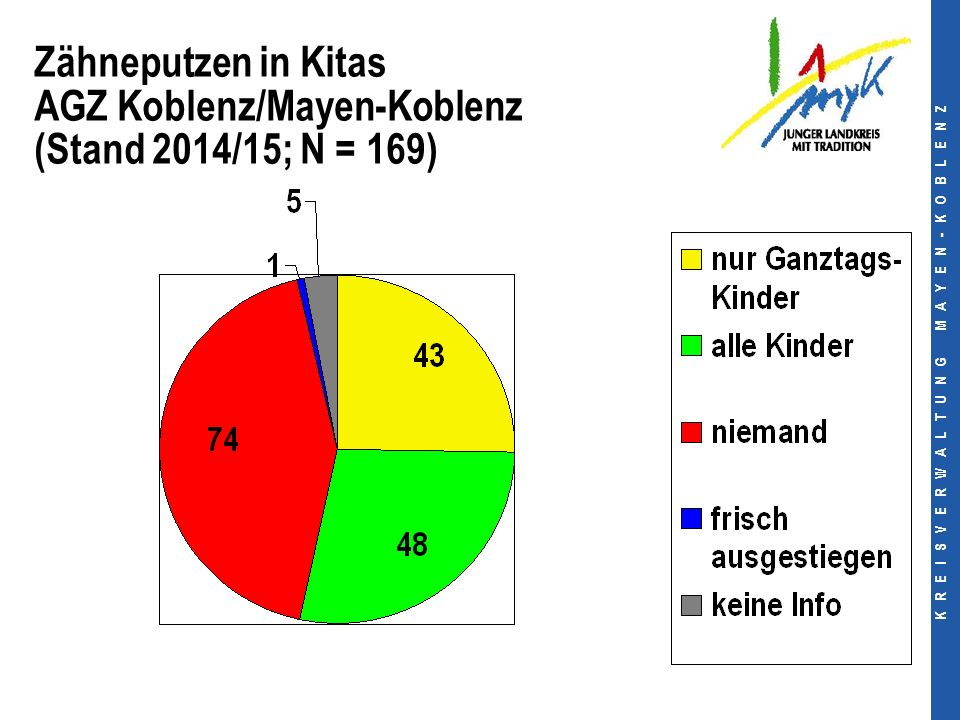 Zähneputzen in Kitas AGZ Koblenz/Mayen-Koblenz (Stand 2014/15; N = 169)