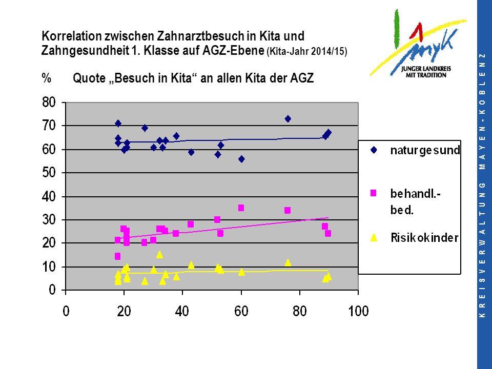 K R E I S V E R W A L T U N G M A Y E N - K O B L E N Z Korrelation zwischen Zahnarztbesuch in Kita und Zahngesundheit 1.